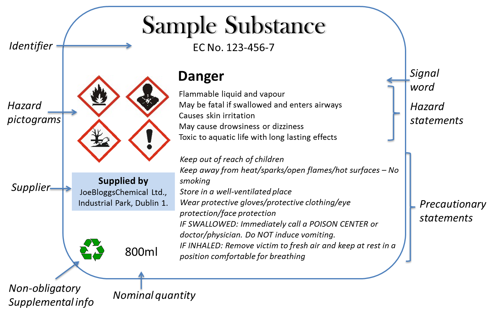 Information about hazards can be found on the container label and the safety data sheet (SDS)
